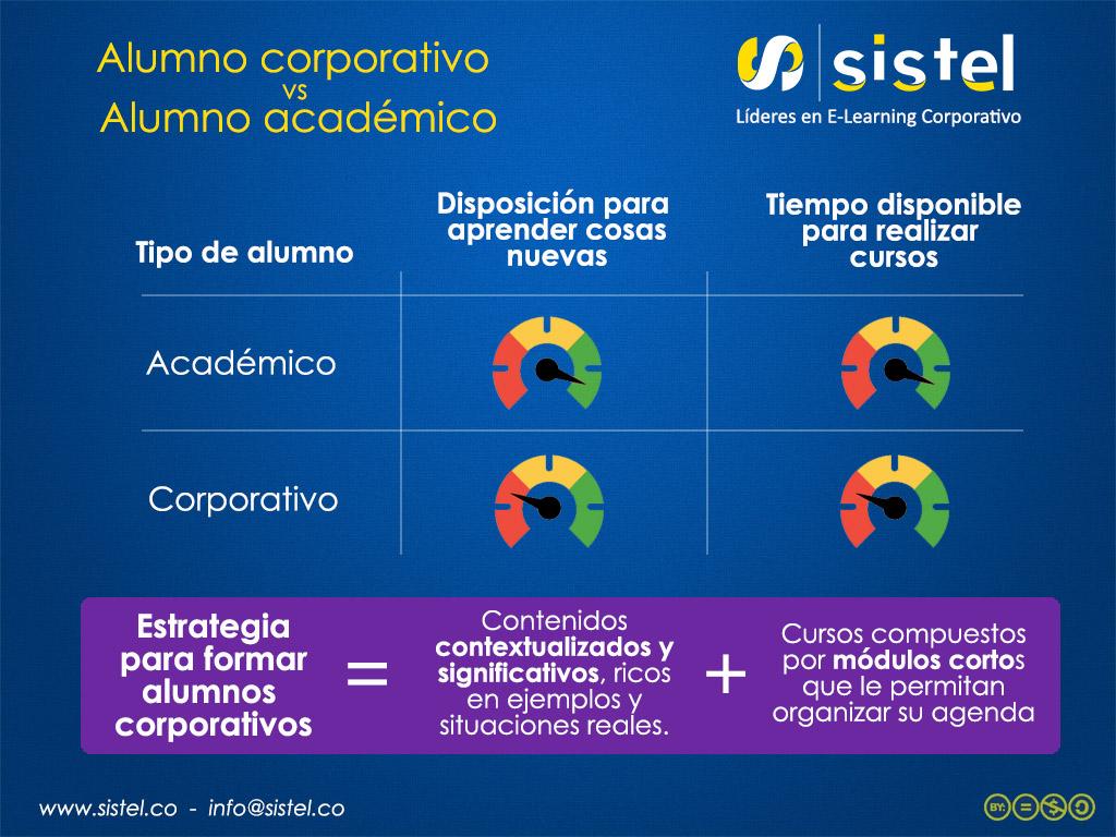 academico-vs-corporativo