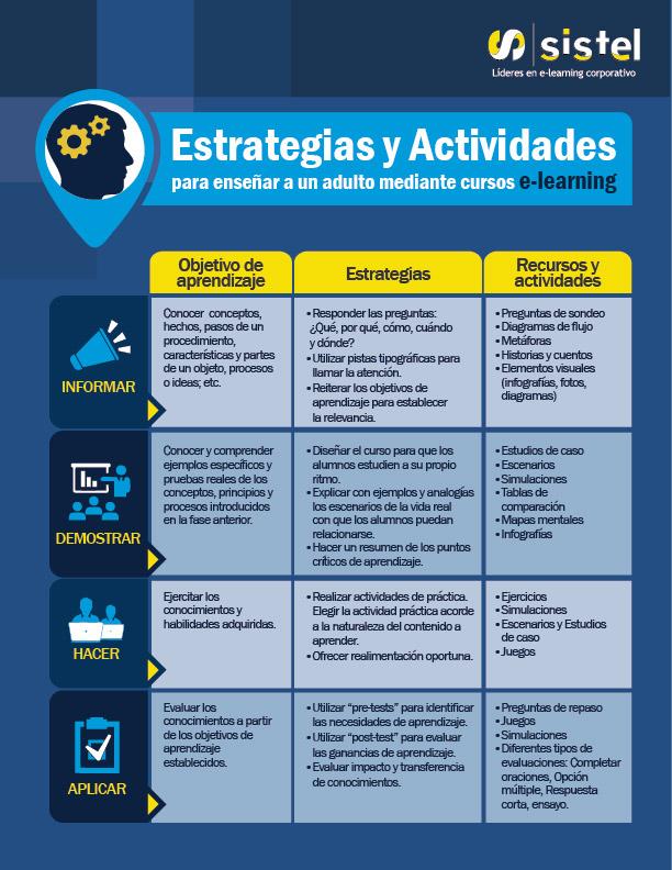 Estrategias y actividades